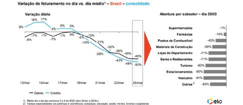 Varejo brasileiro já fatura 50% menos e até e-commerce vê perdas.